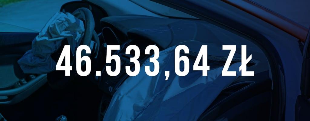 Wygrana kwota odszkodowania wyniosła 46 533 zł.