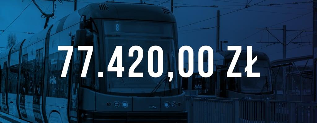 Wygrana sprawa, uraz w komunikacji miejskiej, odszkodowanie w wysokości 77 420 zł