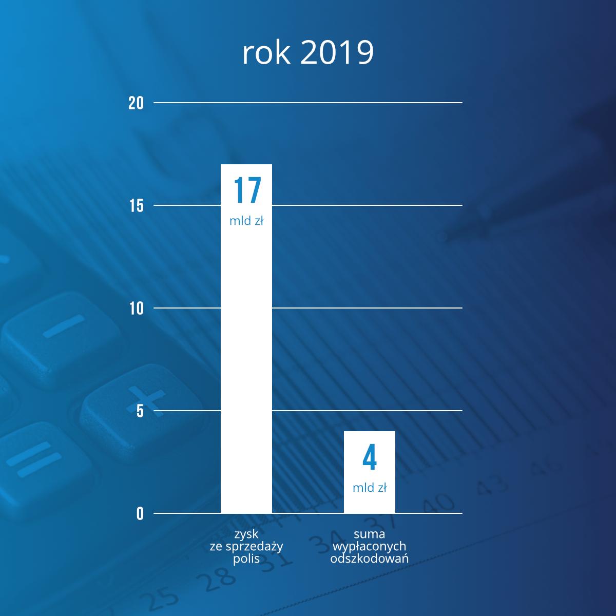 Rok 2019 wyniki finansowe zakładów ubezpieczeń - wykres