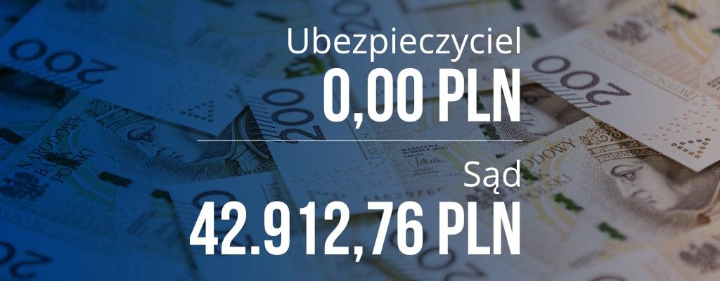 Ubezpieczyciel 0 zł, Sąd 49912 pln